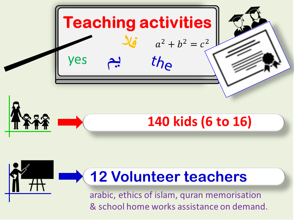 TeachingActivities